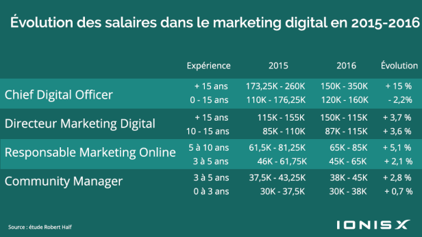 L'évolution des salaires dans le marketing en France entre 2015 et 2016 - Blog IONISx.com